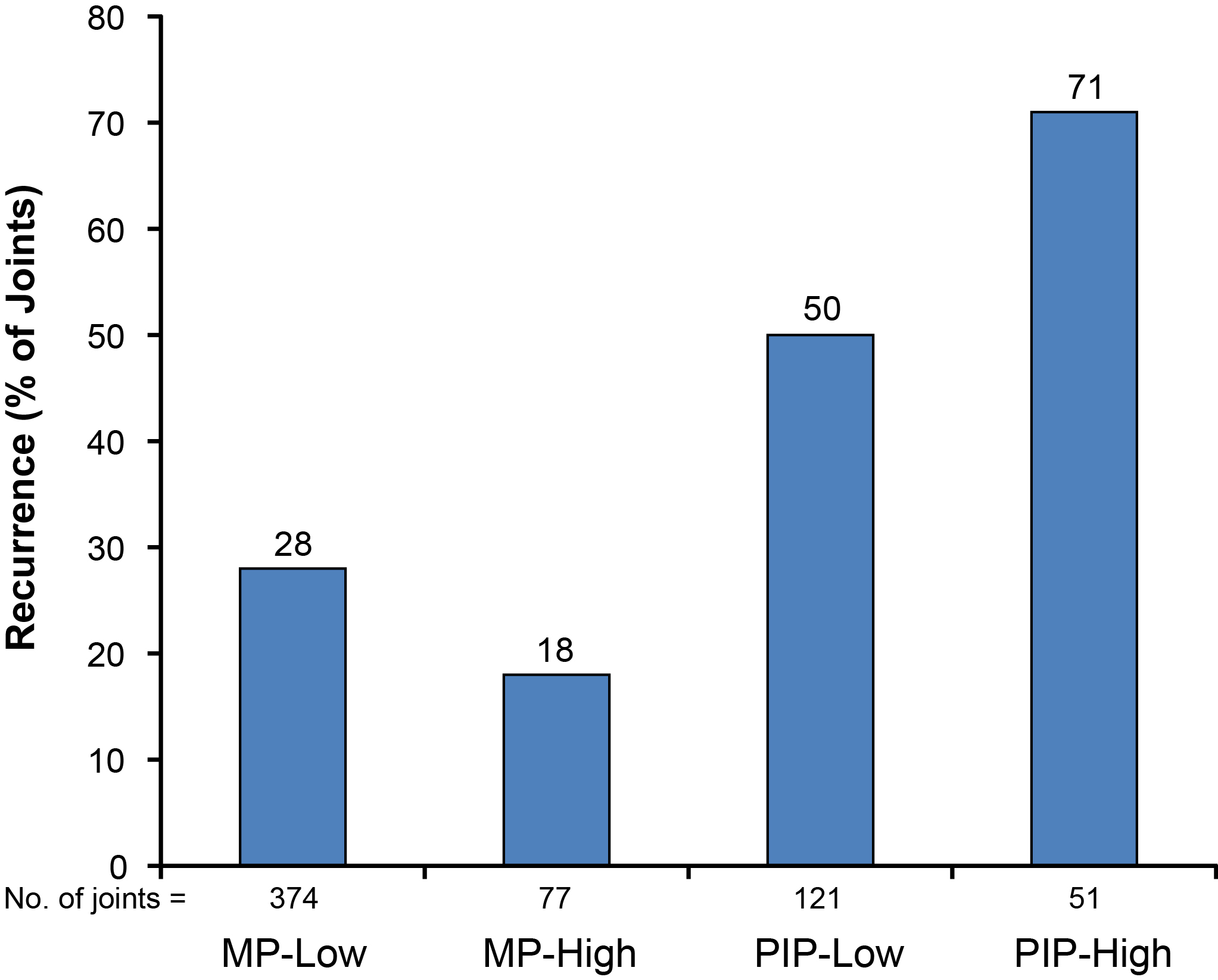 Figure 12: Year 3 recurrence of MP and PIP joints by baseline severity