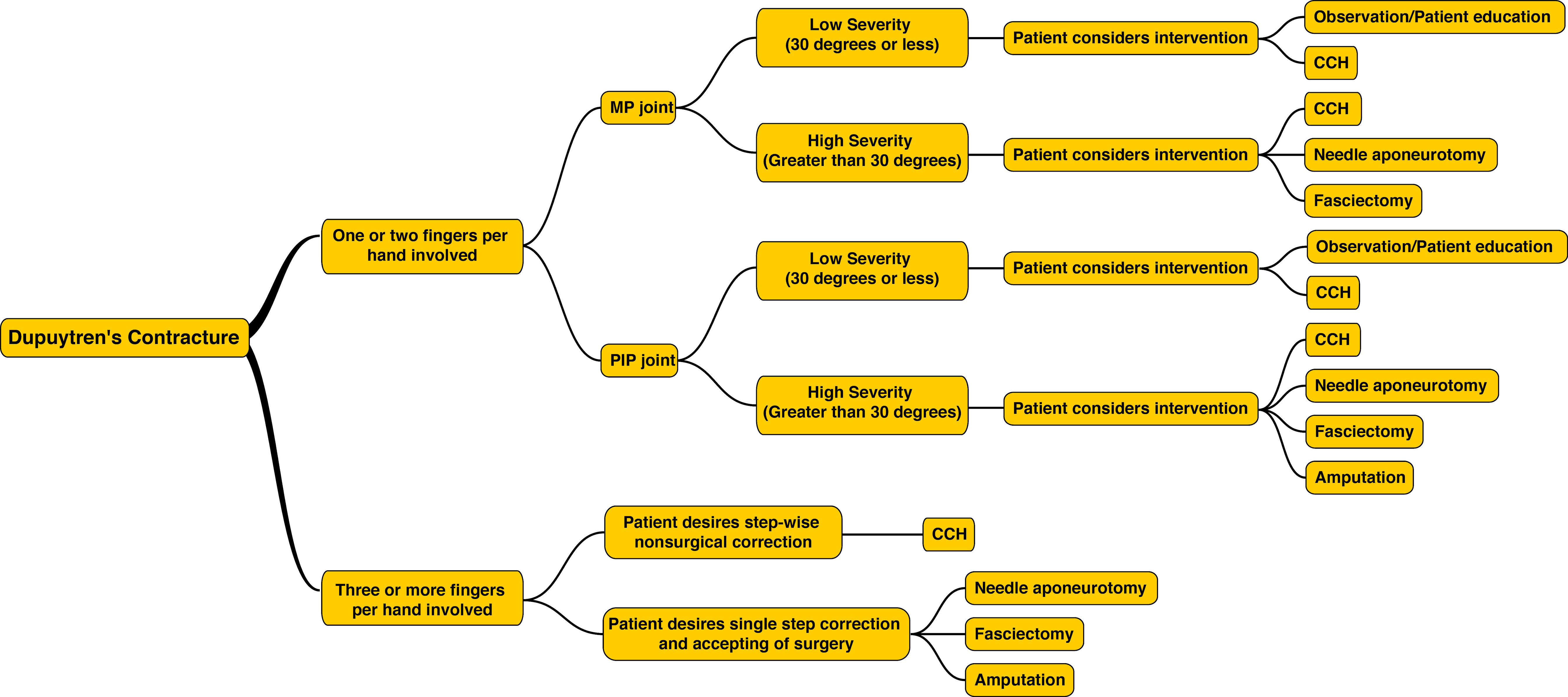 Figure 14: Flowchart for managing patients with Dupuytren's Disease from initial presentation to treatment
