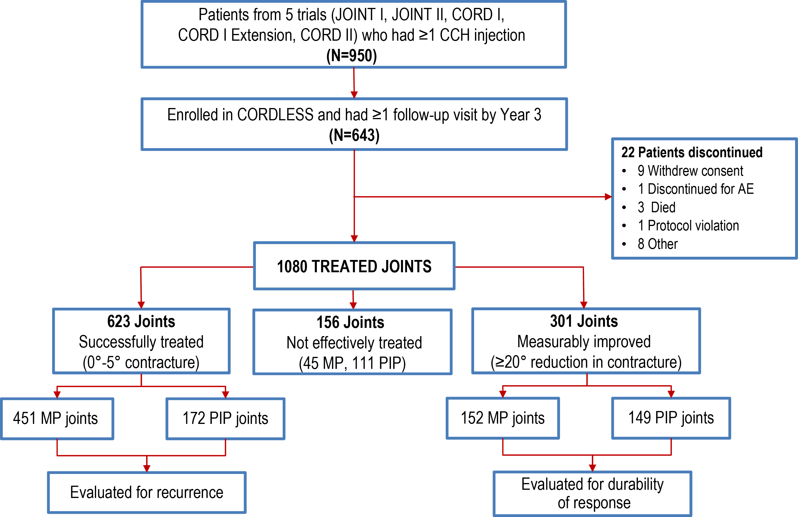 Figure 10: CORDLESS: trial design and patient flow